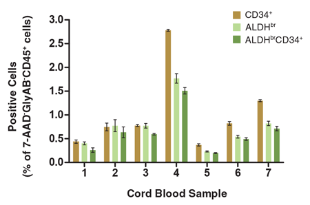 Figure 5. The Percentage of Viable CD45<sup>+</sup> Cells that Express CD34<sup>+</sup> and/or ALDH<sup>br</sup> Vary Among Different CB Samples