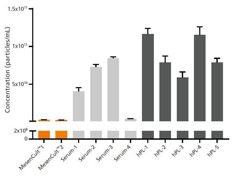 Nanoparticle measurement in MesenCult-ACF Plus vs serum and hPL media