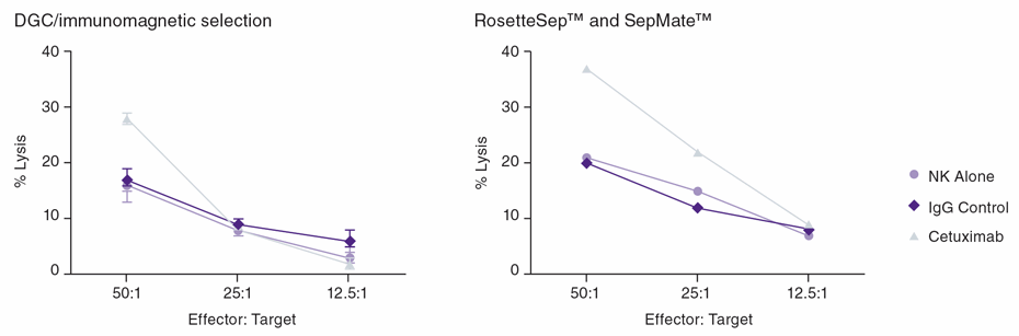 In vitro cytotoxicity against HT29 colon cancer cells and K562 target cells with NK cells isolated by DGC/immunomagnetic selection (left panel) versus RosetteSep™ and SepMate™ (right panel).