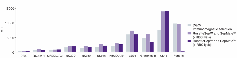 Surface expression of NK cell activation markers as evaluated by flow cytometry.