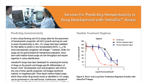 Services for Predicting Hematotoxicity in Drug Development with HemaTox™ Assays