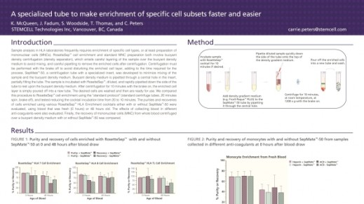Fast and Easy Enrichment of Cell Subsets for HLA Analysis