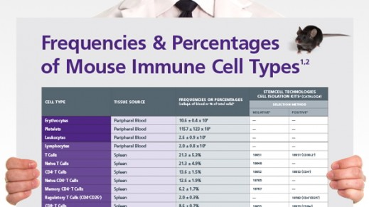 Frequencies and Percentages of Mouse Immune Cell Types