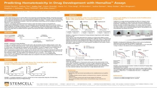 Predicting Hematotoxicity in Drug Development with HemaTox Assays