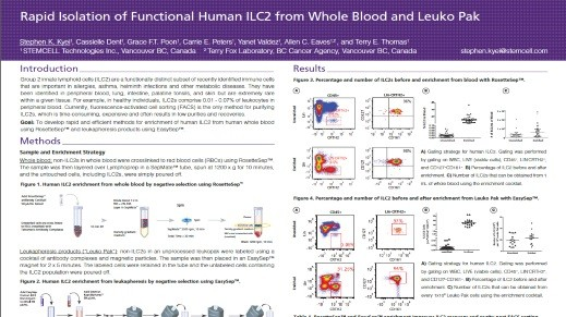 Rapid Isolation of Functional Human ILC2 from Whole Blood and Leuko Pak