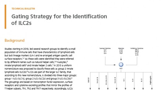Gating Strategy for the Identification of ILC2s