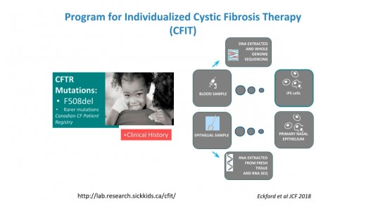 Studying Cystic Fibrosis Using Primary Human Nasal Epithelial Cells