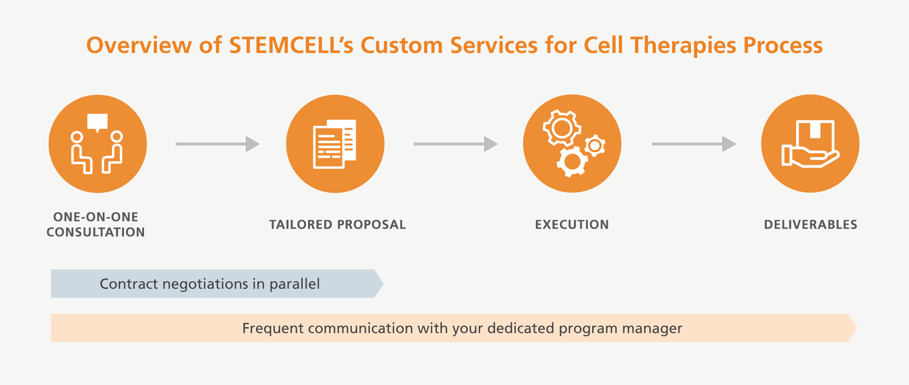 Process for working with STEMCELL's Custom Services for Cell Therapies to achieve custom or complex compliance requirements.