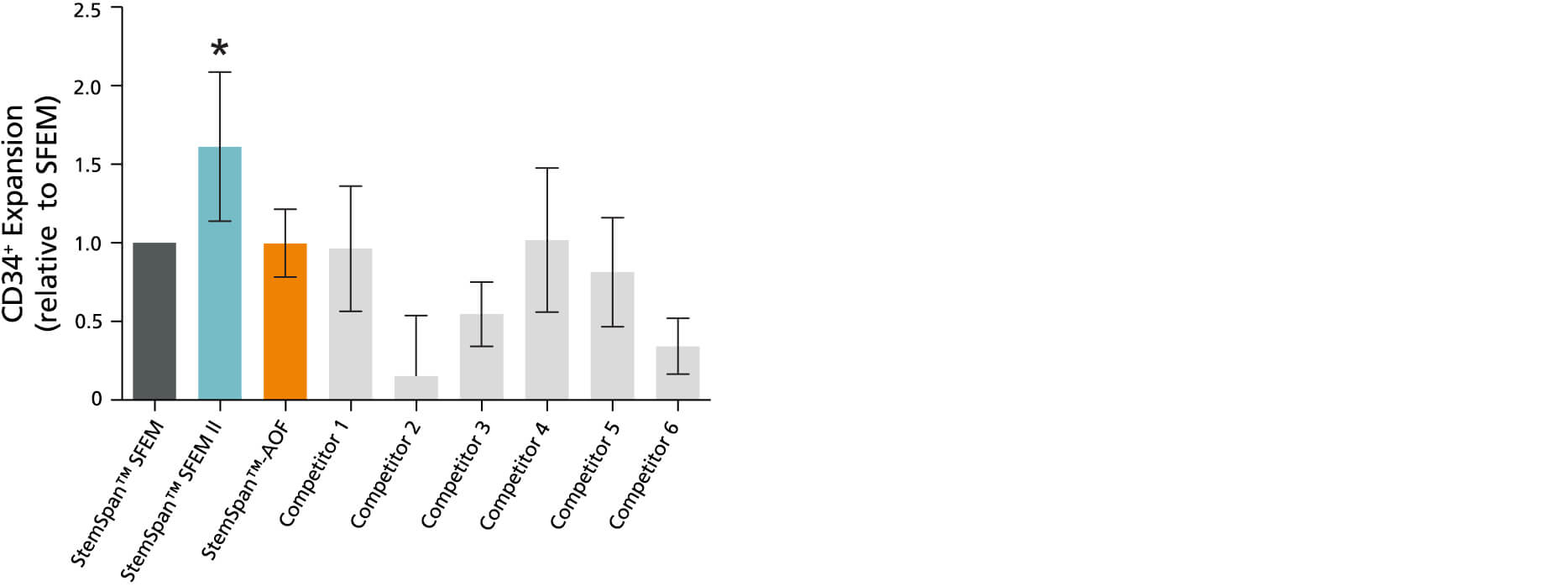Bar graph comparing StemSpan media to competitors in expansion of CD34+ cells