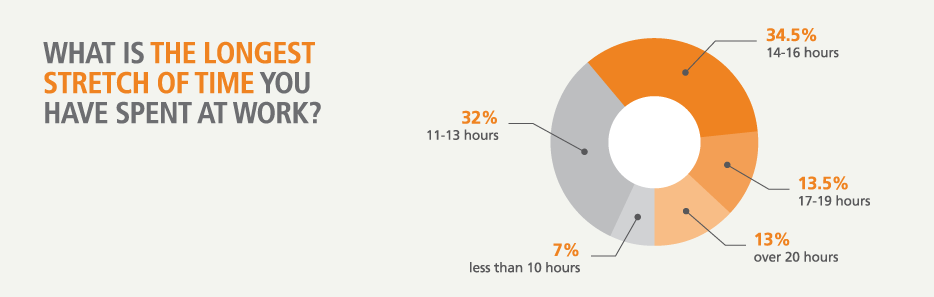 The longest stretch of time scientists have spent at work