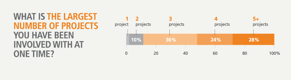 The number of projects researchers have to juggle at one time.