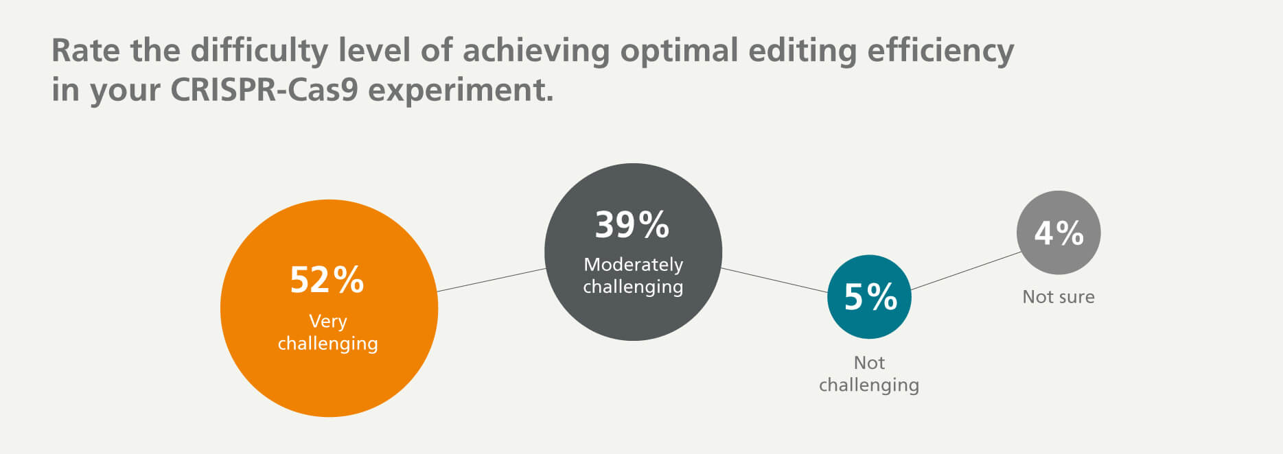 52% of survey respondents find it very challenging to achieve optimal editing efficiency, 39% find it moderately challenging, 5% did not find it challenging, and 4% are not sure.