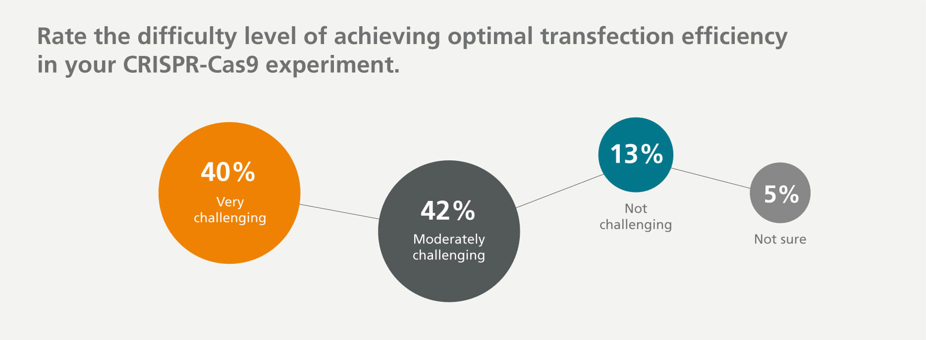 40% of survey respondents find it very challenging to achieve optimal transfection efficiency, 42% find it moderately challenging, 13% don't find it challenging, and 5% are not sure.