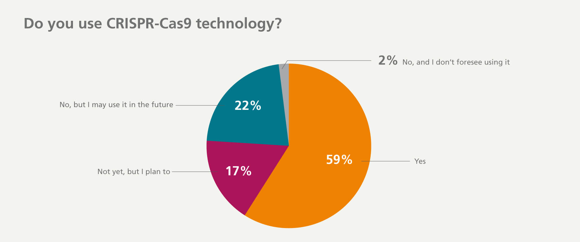 59% of survey respondents have used CRISPR-Cas9 technology, 17% plan to use it in upcoming projects, and 22% do not plan to use this technology.
