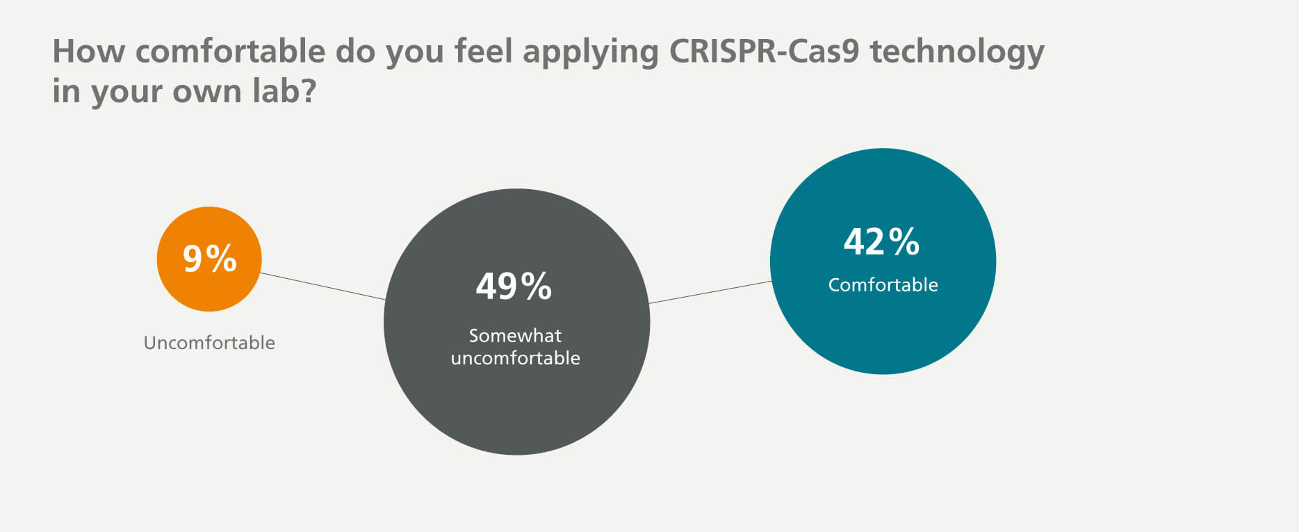 42% of respondents are comfortable in applying CRISPR-Cas9, while 49% are somewhat uncomfortable, and 9% are uncomfortable due to many challenges.