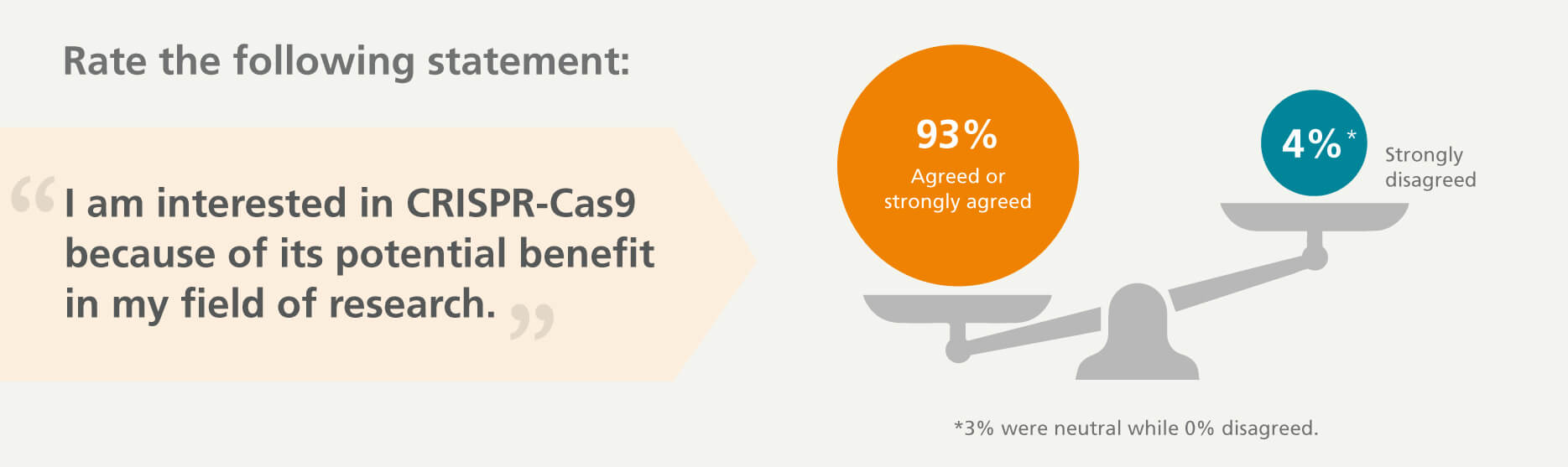 93% of survey respondents agree or strongly agree that CRISPR-Cas9 can potentially benefit their research.