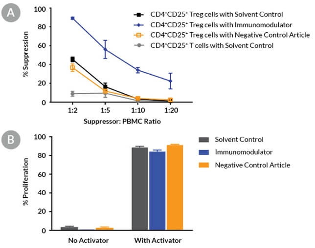 Graphs showing the suppressive effect of regulatory T cells on peripheral blood mononuclear cells in the presence of immunomodulatory compound.