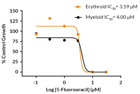 Dose-response curves and IC50 values for human bone marrow derived erythroid and myeloid progenitors incubated with 5-fluorouracil
