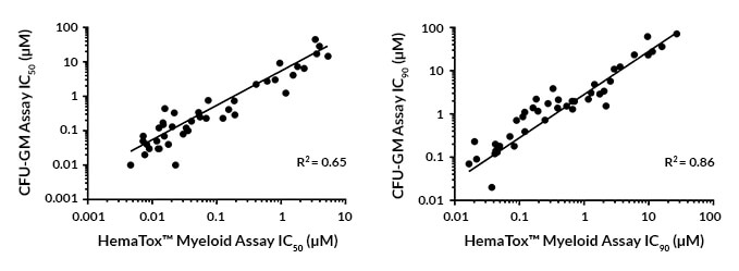 Correlation graphs of IC<sub>50</sub> and IC<sub>90</sub> values generated from CFU-GM assay and the HemaTox&trade; myeloid assay.