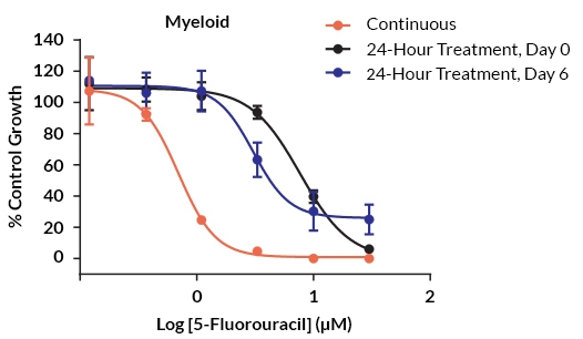 Dose response curves of myeloid progenitors exposed to 5-fluorouracil in different treatment methods.