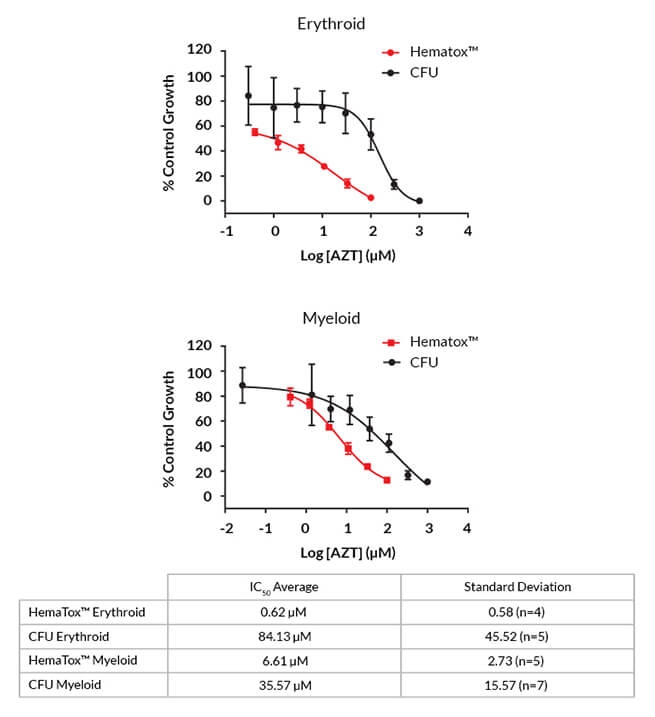 Dose response curves of erythroid and myeloid progenitor cells treated with AZT in CFU and HemaTox assays.