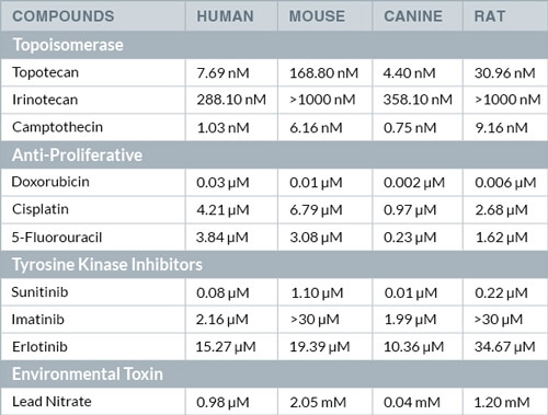 Table of myelotoxicity response (IC50 values) to different compounds in human, mouse, canine, and rat cells plated in the colony-forming unit (CFU) assay.
