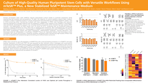 See Poster: Culture of High-Quality Human Pluripotent Stem Cells with Versatile Workflows Using mTeSR™ Plus